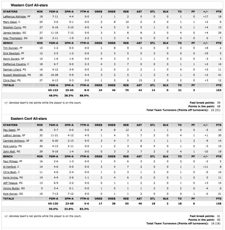 nba over under wins 2015 nba all star box scores