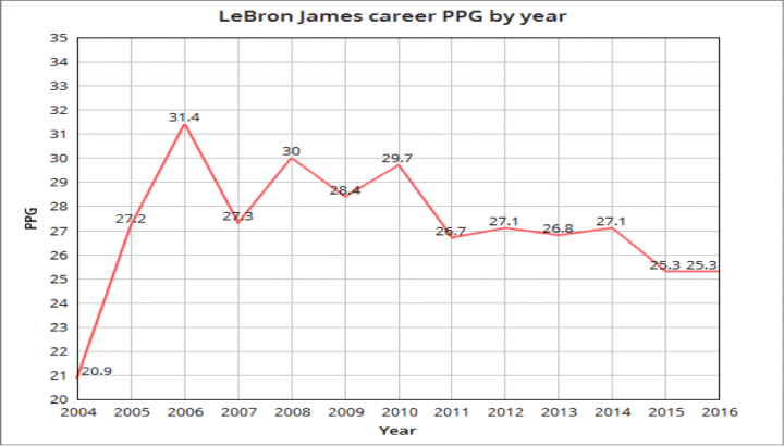 (Note: The years on the X-Axis are when the season ended. Ex: 2004 = the 2003-2004 NBA season.)